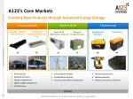 a123 s core markets