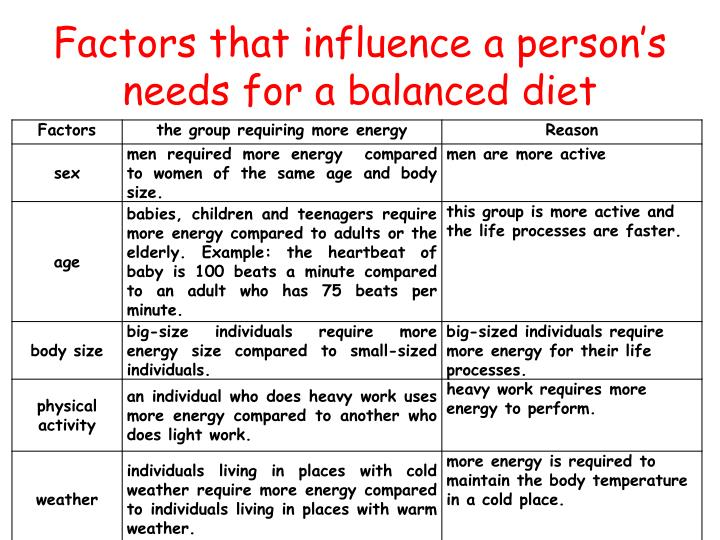 Factors that influence a person's needs for a balanced diet