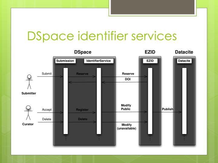 DSpace identifier services