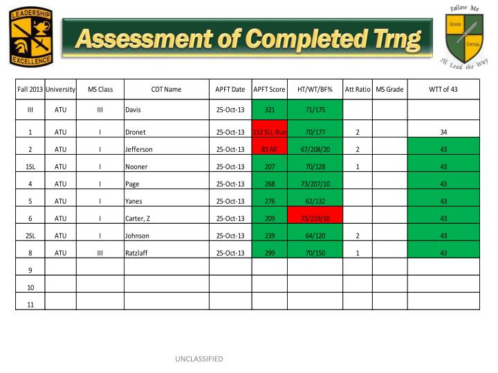 Assessment of Completed Trng