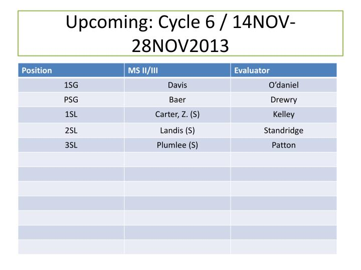 Upcoming: Cycle 6 / 14NOV-28NOV2013