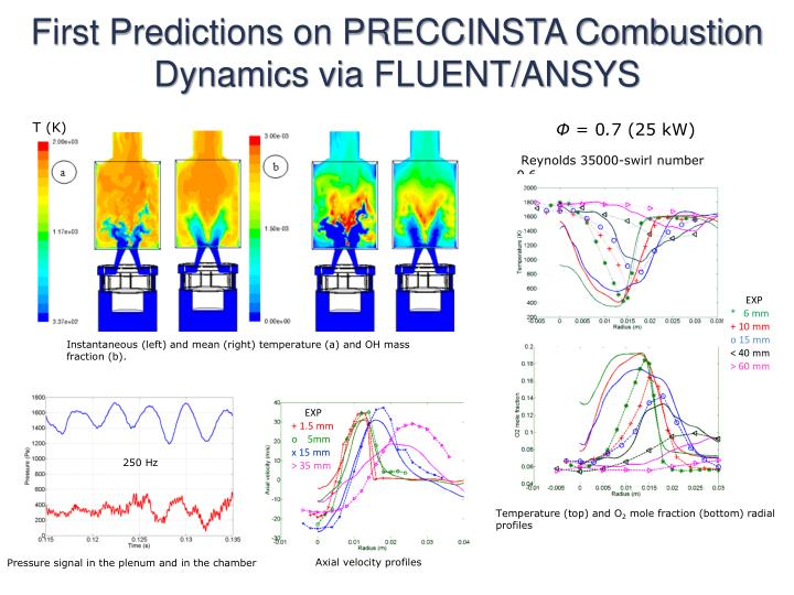 First Predictions on PRECCINSTA Combustion Dynamics via FLUENT/ANSYS