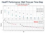 heart performance wall time per time step