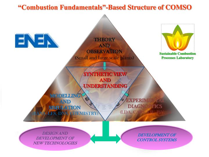 """Combustion Fundamentals""-Based Structure of COMSO"
