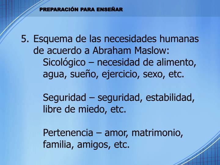 Esquema de las necesidades humanas de acuerdo a Abraham