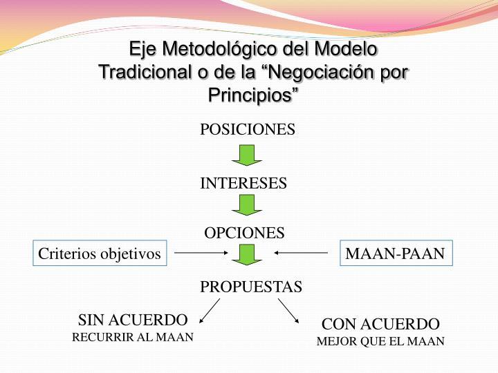 """Eje Metodológico del Modelo Tradicional o de la """"Negociación por Principios"""""""