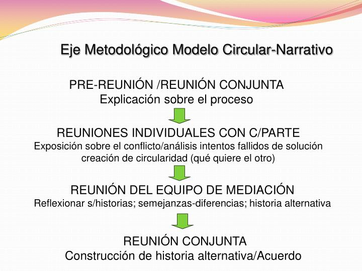 Eje Metodológico Modelo Circular-Narrativo
