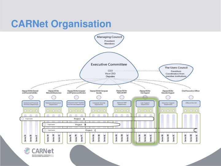 CARNet Organisation