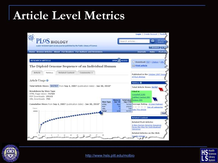 Article Level Metrics