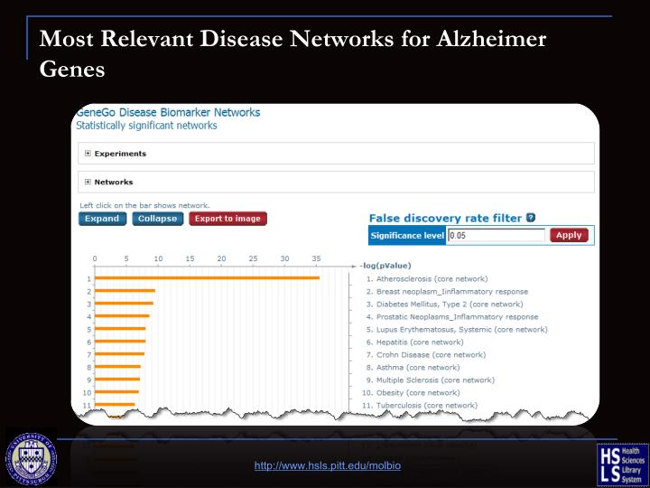 Most Relevant Disease Networks for Alzheimer Genes