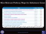 most relevant pathway maps for alzheimers genes