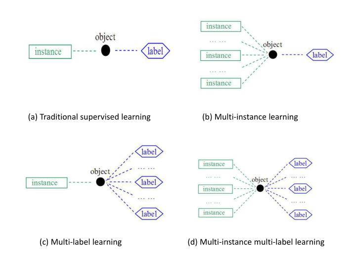 (a) Traditional supervised learning