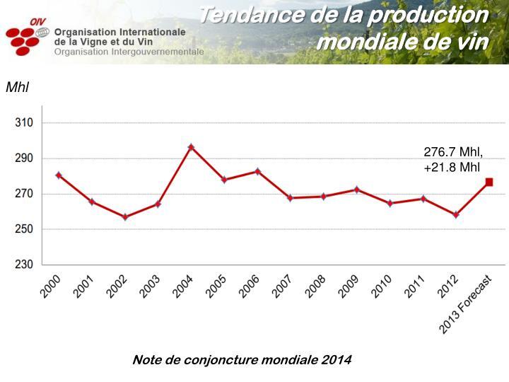 Tendance de la production mondiale de vin