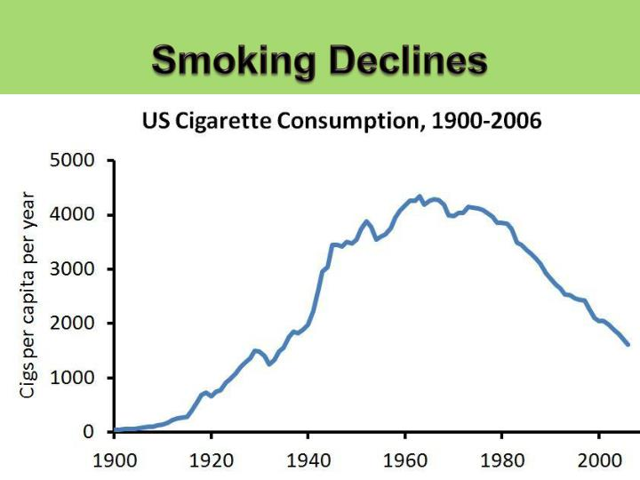Smoking Declines