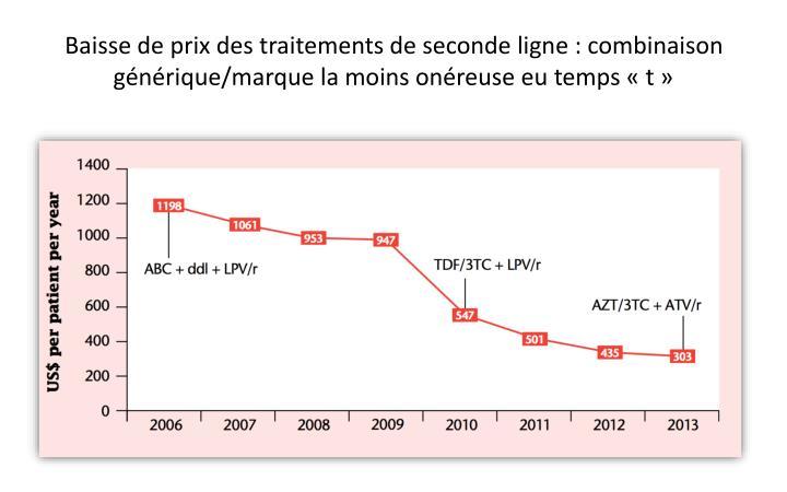Baisse de prix des traitements de seconde ligne : combinaison générique/marque la moins onéreuse eu temps «
