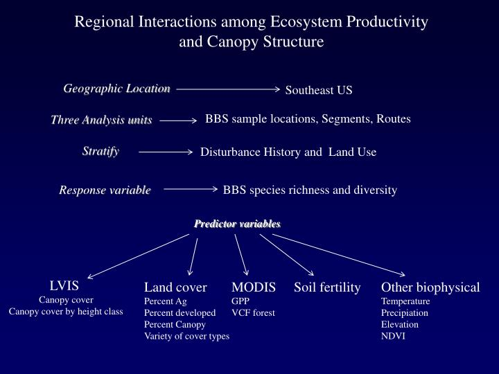 Regional Interactions among Ecosystem Productivity