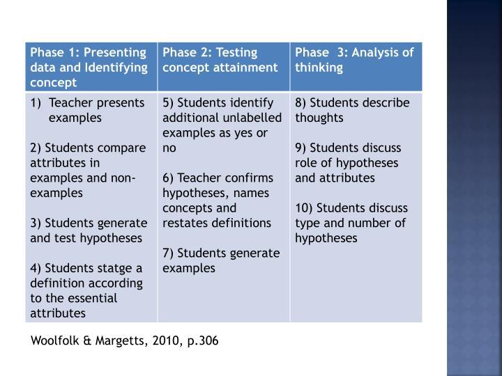 Woolfolk & Margetts, 2010, p.306