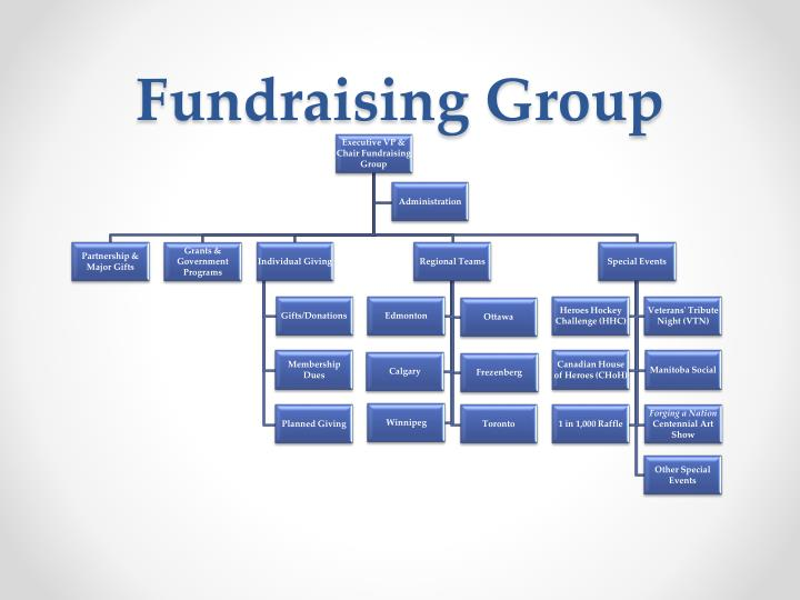Fundraising Group