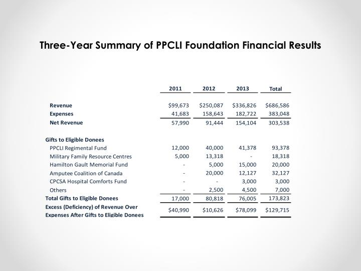 Three-Year Summary of PPCLI Foundation Financial Results