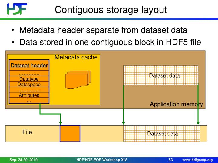Contiguous storage layout