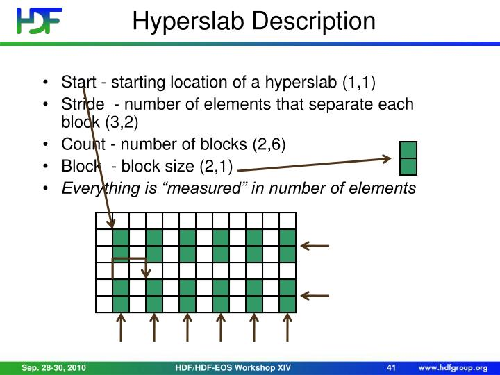 Hyperslab Description
