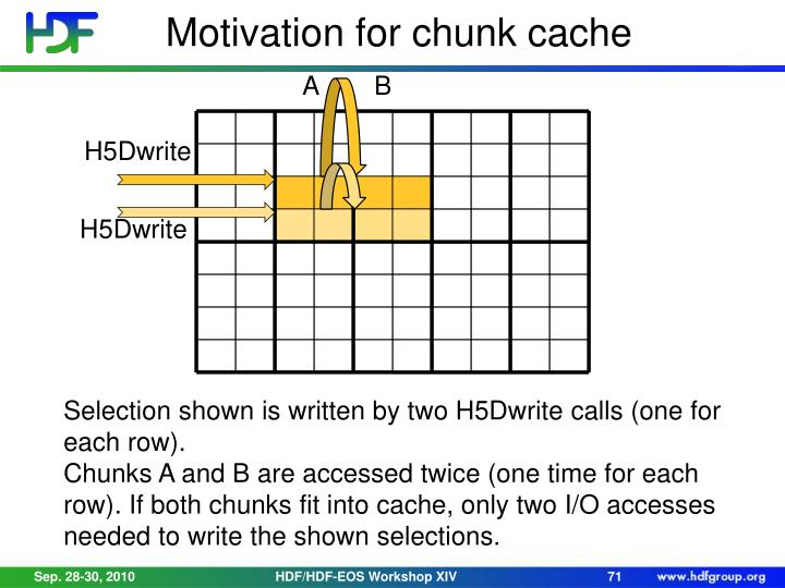 Motivation for chunk cache