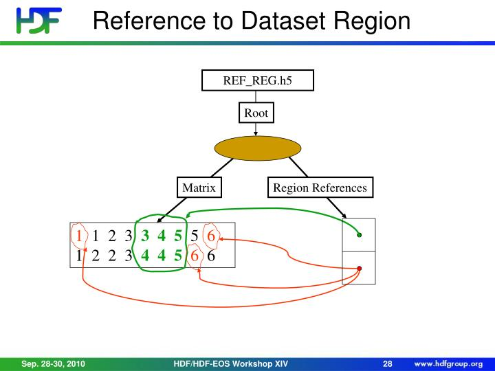 Reference to Dataset Region