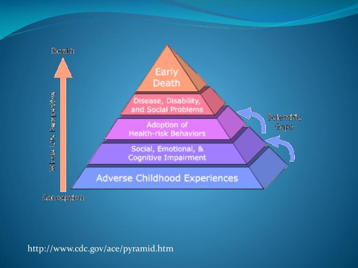 http://www.cdc.gov/ace/pyramid.htm