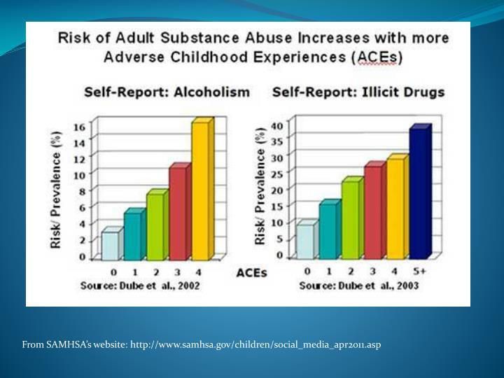 From SAMHSA's website: http://www.samhsa.gov/children/social_media_apr2011.asp