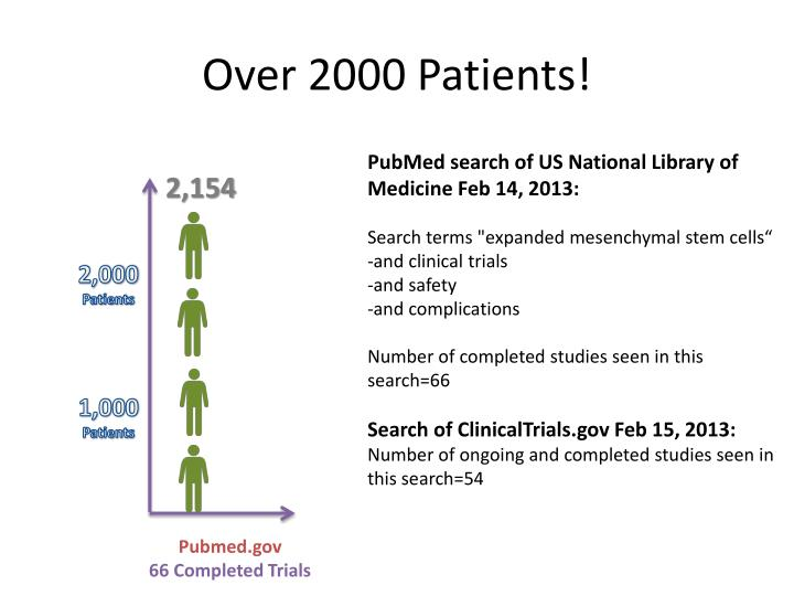 Over 2000 Patients!