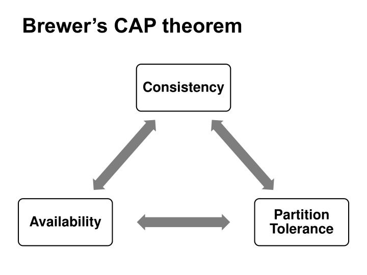 Brewer's CAP theorem