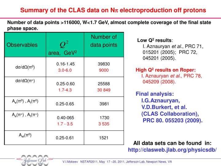 Summary of the CLAS data on