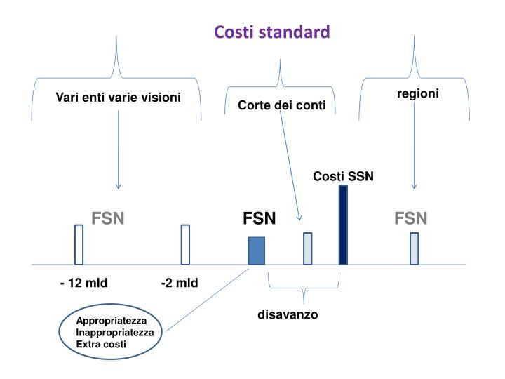 Costi standard