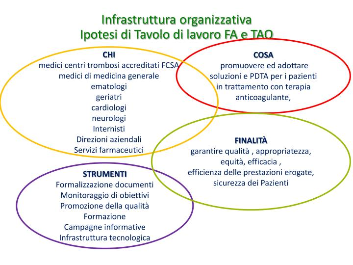 Infrastruttura organizzativa