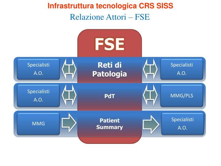 Infrastruttura tecnologica CRS SISS
