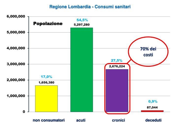 Regione Lombardia - Consumi sanitari