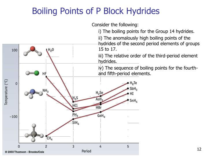 Boiling Points of P Block Hydrides