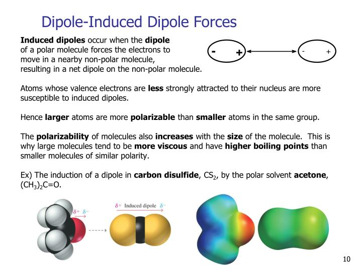 Dipole-Induced Dipole Forces