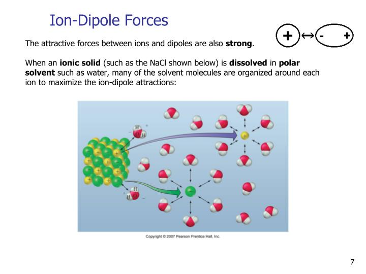 Ion-Dipole Forces