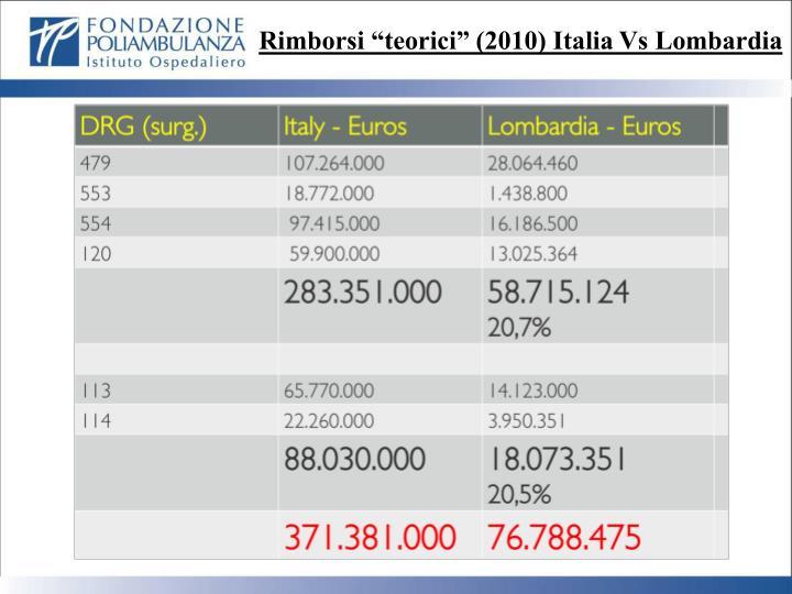 "Rimborsi ""teorici"" (2010) Italia"