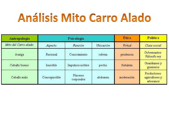 Análisis Mito Carro Alado