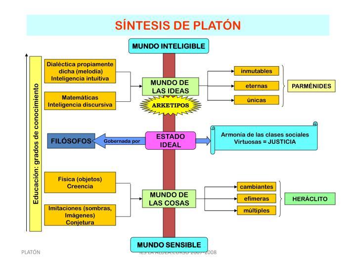 SÍNTESIS DE PLATÓN