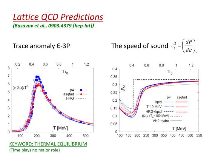 Lattice QCD Predictions