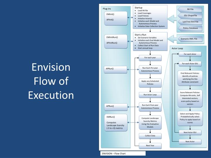 Envision Flow of Execution