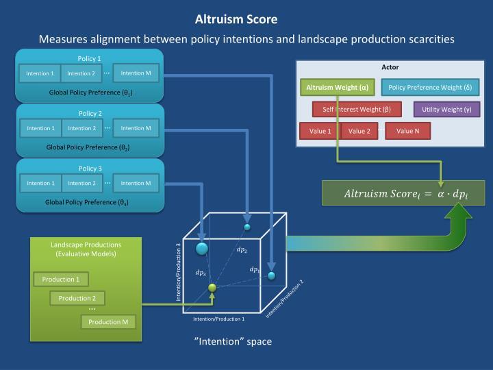 Altruism Score