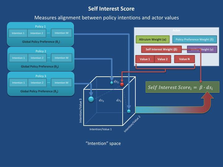 Self Interest Score