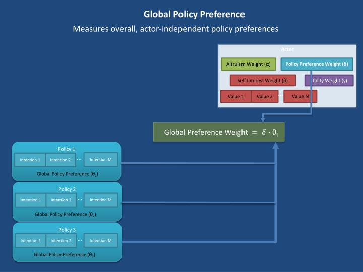 Global Policy Preference
