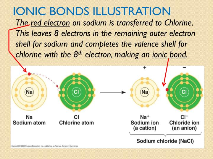 Ionic bonds Illustration