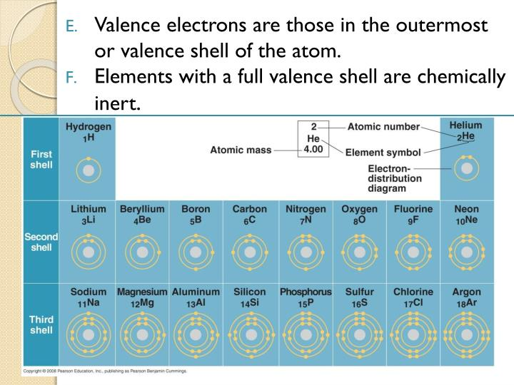 Valence electrons are those in the outermost or valence shell of the atom.
