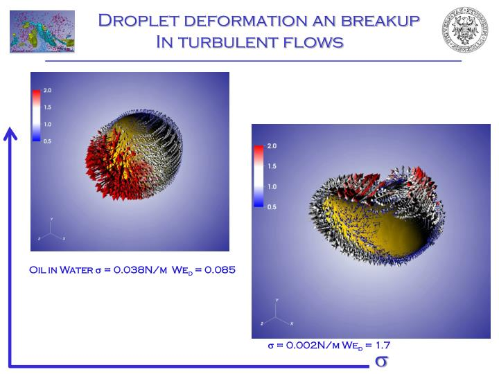 Droplet deformation an breakup